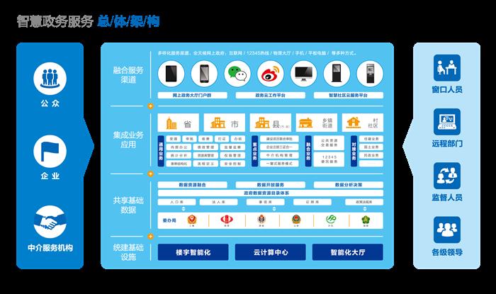 中国数控信息网网_中国电子政务网--方案案例--信息化--互联网+政务服务总体架构方案