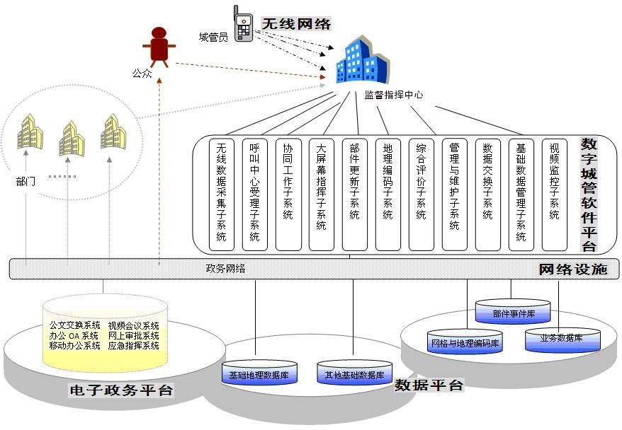 数字化城管的需求